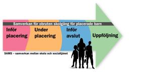 SAMS-modellen illustration, framtagen tillsammans med Skolverket